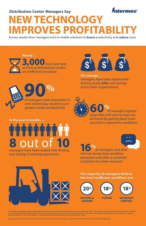 Technology improves profitability infographic
